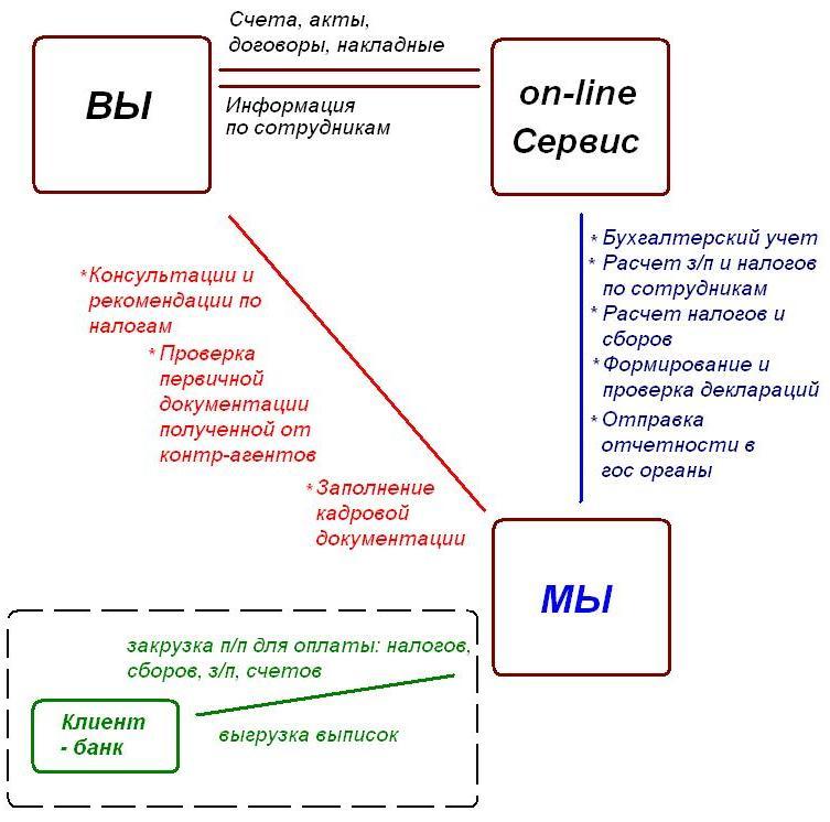 Бухгалтерия с использованием онлайновых сервисов и облачных продуктов
