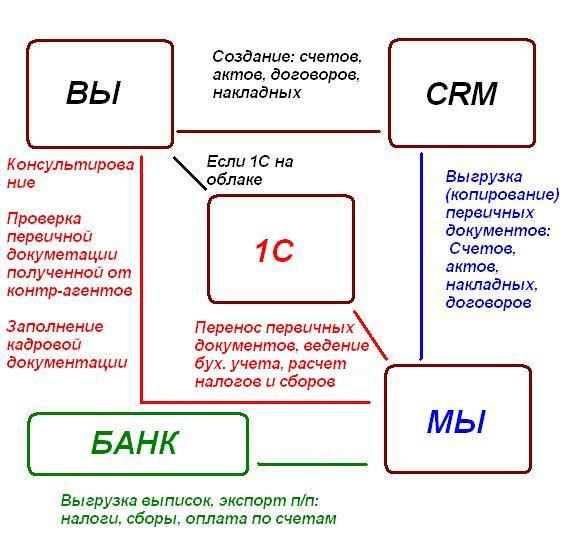Схема оказания услуг по ведению онлайн бухгалтерии с использованием CRM для бизнеса